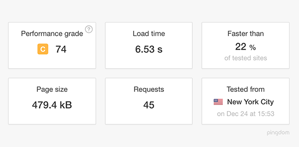 Website speed test results without any caching