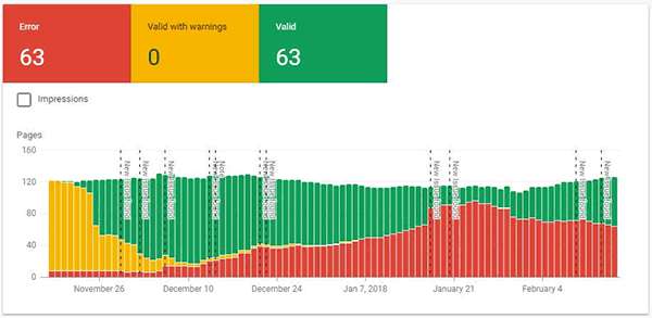 AMP Status in new Google search console