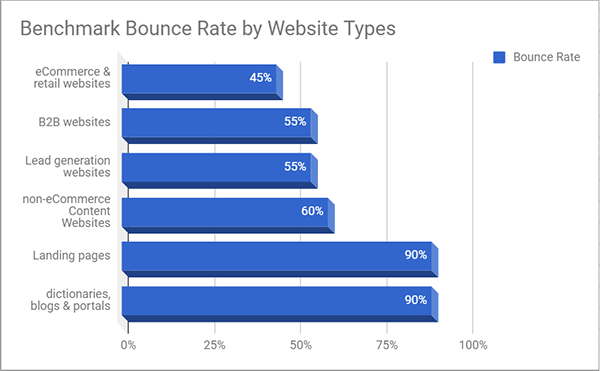 Bounce rate by website types