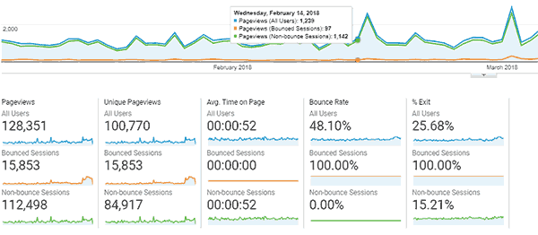 Bounce rate user behavior report in Google Analytics