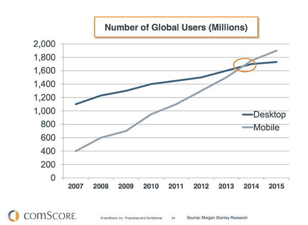comscore mobile usage case study