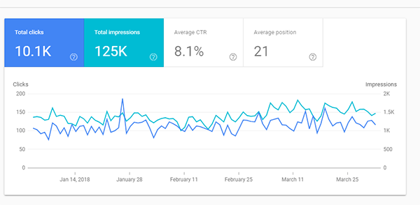 Ranking in search console