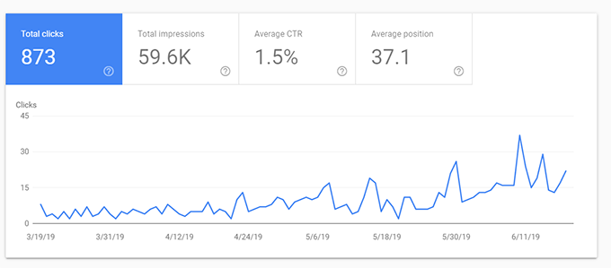 Clicks in search performance report