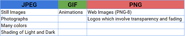difference between jpeg, png, and gif images