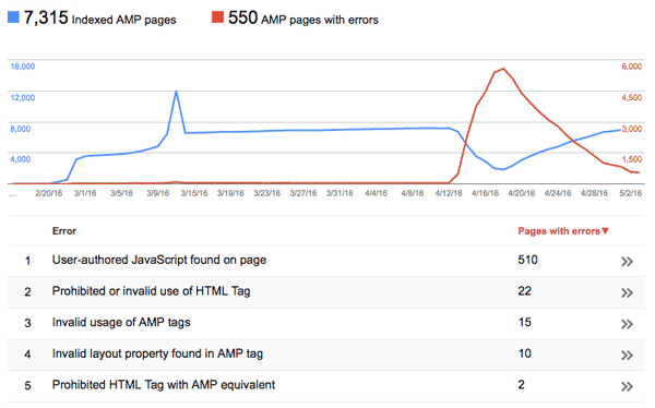 AMP report in Google Search Console