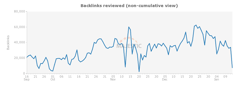 Negative backlinks chart