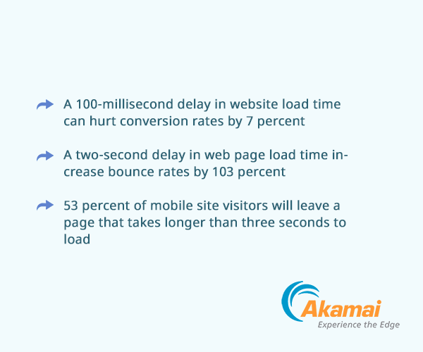 Akamai Page Speed Case Study