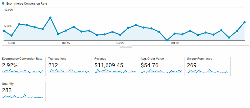 75% more conversions using digital
