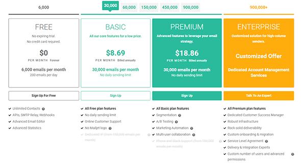 Mailjet Price